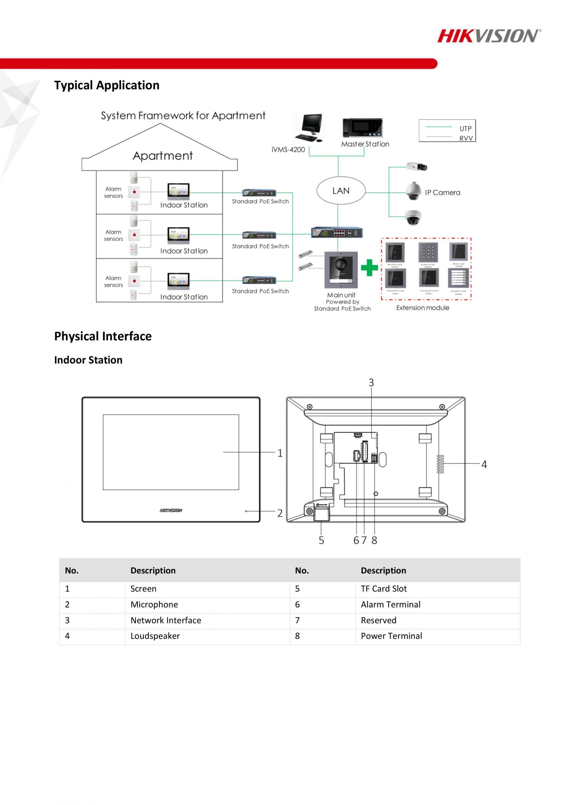 Hikvision IP Video Door Phone - DS-KIS602